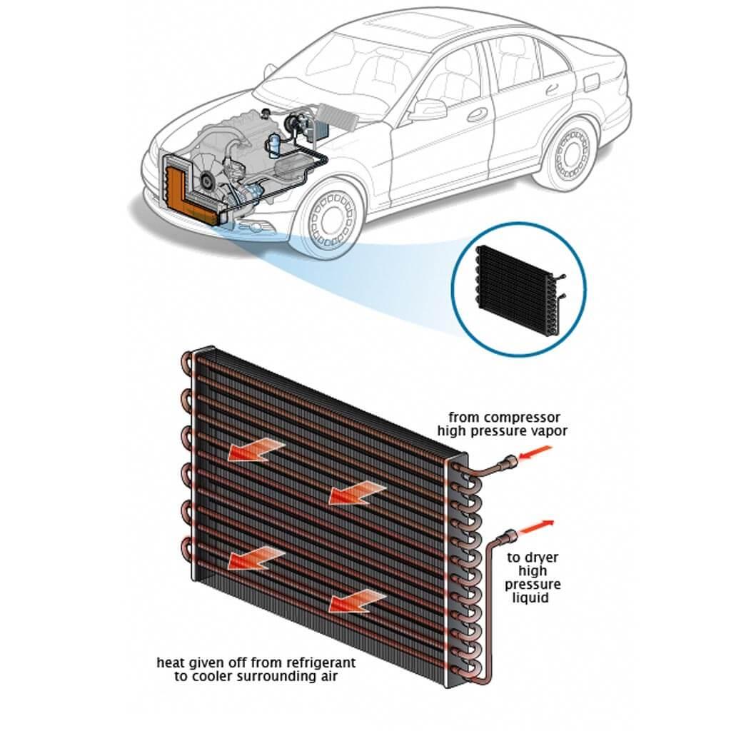 خرابی رادیاتور خودرو